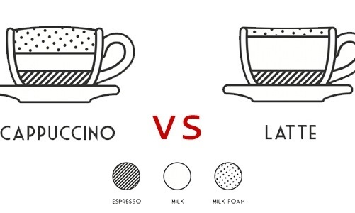Latte Art vs Cappuccino